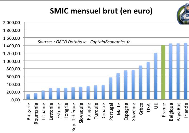 smicmensuel-europe.png