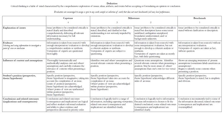 Critical thinking grading rubric