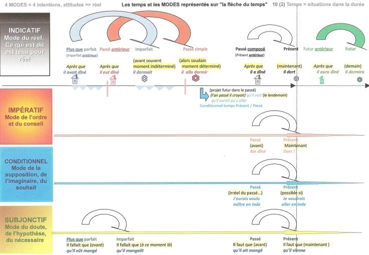 3-langue-schema-temps-et-mode-fleches-2014-001.jpg